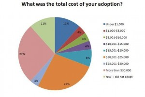 Costs of Adoption. If you can't afford it. Don't adopt!