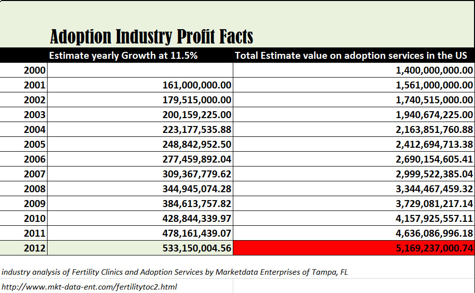 Adoption is a 5 billion dollar a year industry.