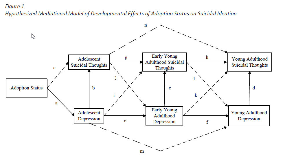 an analysis of suicidal thoughts and behaviors in adolescents Mode deactivation therapy (mdt): a theoretical case analysis on a suicidal adolescent  suggests that the schema is the determinant to thoughts, moods, and behaviors.