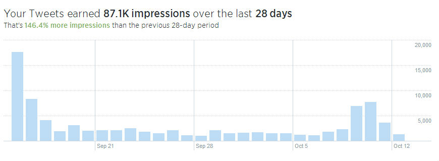 Over 80 K impressions on Twitter