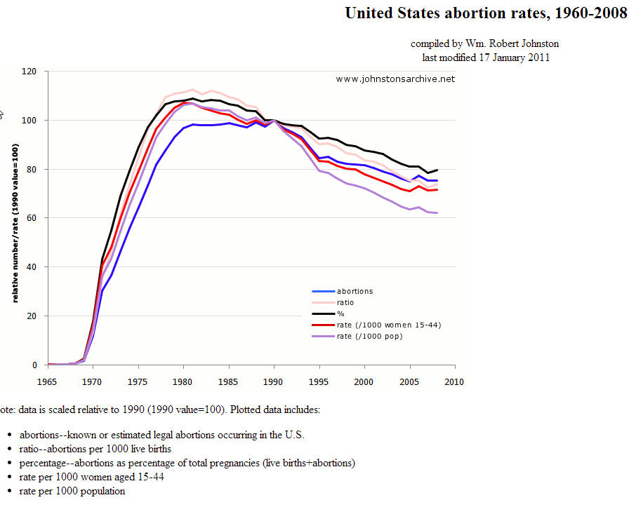 abortion rates in the USA to 2008