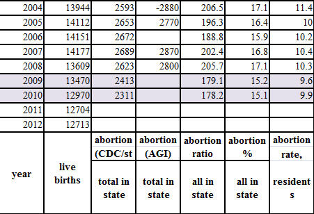 maine abortions rates