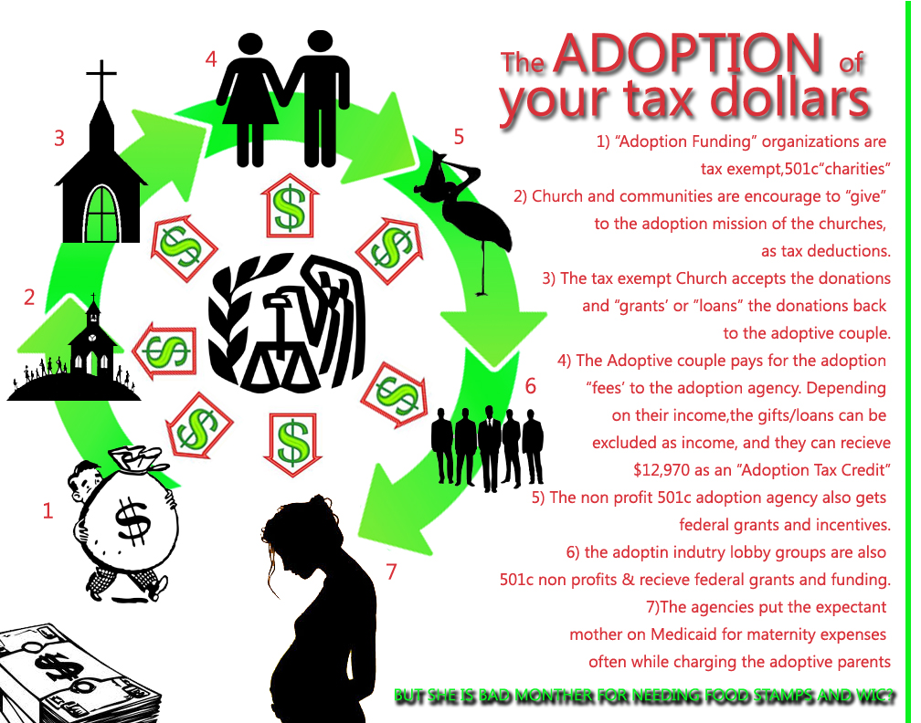 Adoption Fundraisers, Church Tax Deductions, the Adoption Tax Credit and Fraud?